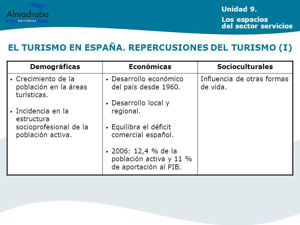 EL TURISMO EN ESPAÑA. REPERCUSIONES DEL TURISMO (I)