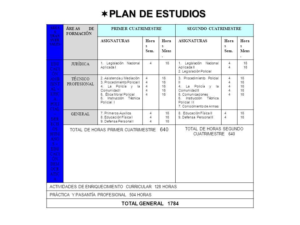 PLAN DE ESTUDIOS TOTAL GENERAL 1784 ÁREAS DE FORMACIÓN