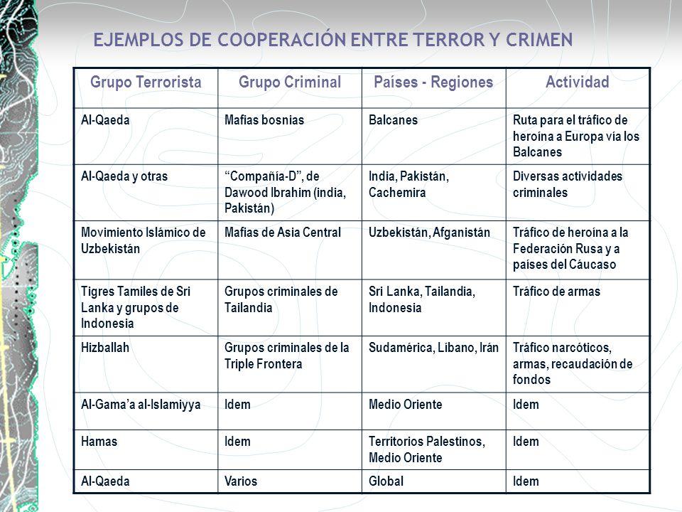 EJEMPLOS DE COOPERACIÓN ENTRE TERROR Y CRIMEN