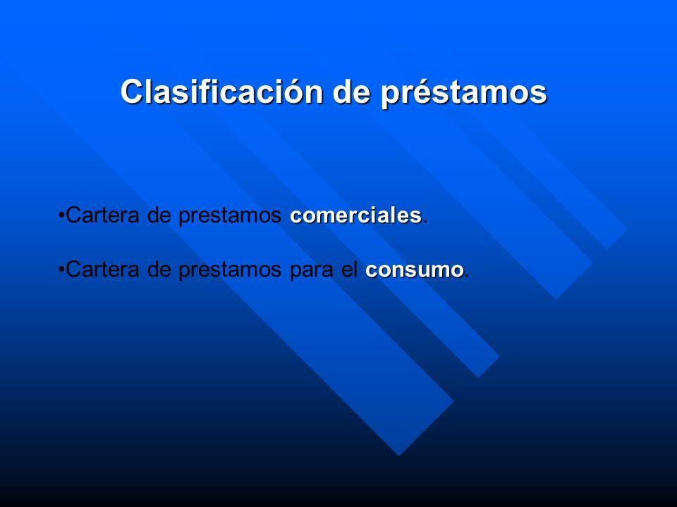 Clasificación de préstamos