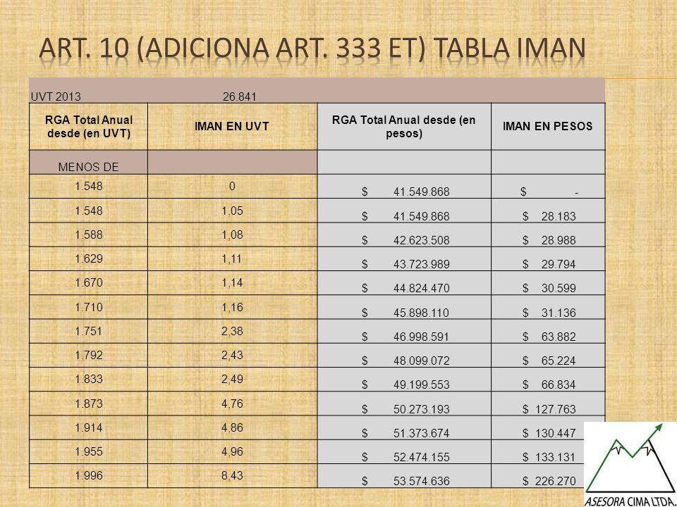 Art. 10 (ADICIONA Art. 333 et) Tabla IMAN