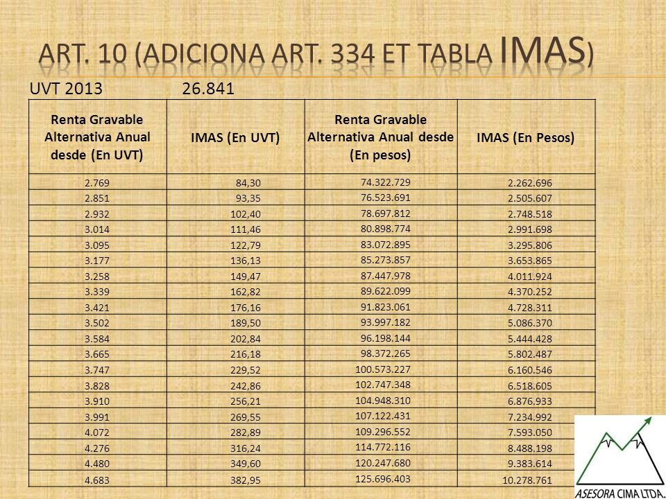 Art. 10 (ADICIONA Art. 334 et Tabla imas)