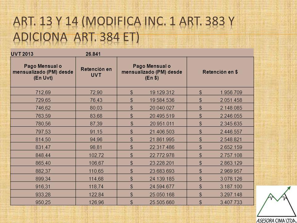 Art. 13 y 14 (Modifica Inc. 1 Art. 383 y Adiciona art. 384 et)