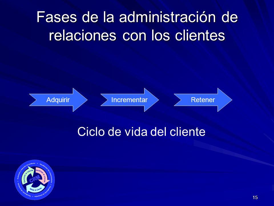 Fases de la administración de relaciones con los clientes