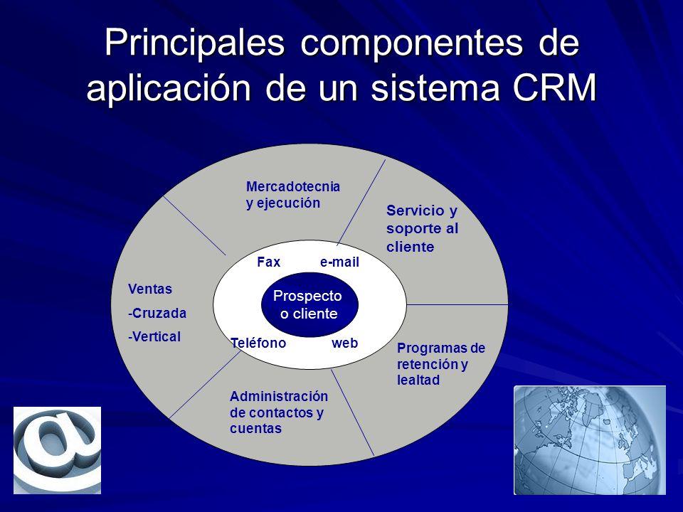 Principales componentes de aplicación de un sistema CRM