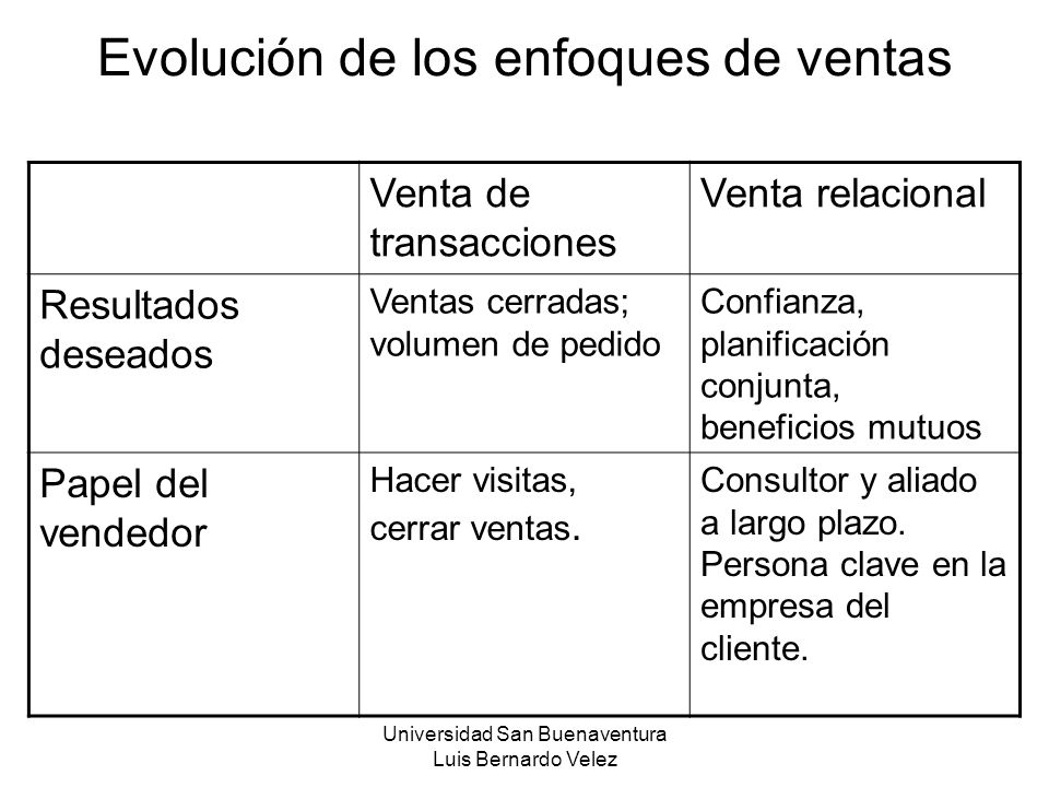 Evolución de los enfoques de ventas