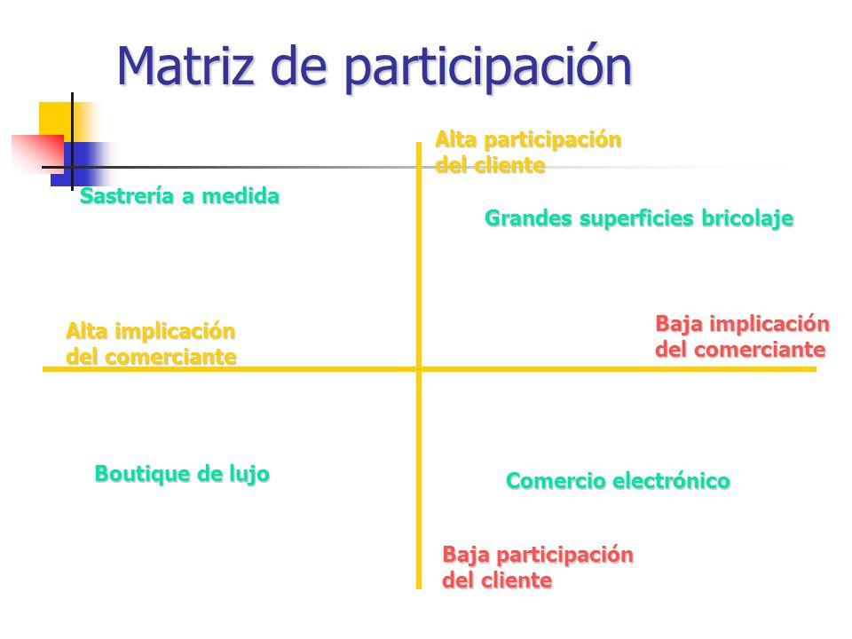 Matriz de participación