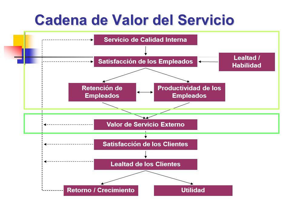 Cadena de Valor del Servicio