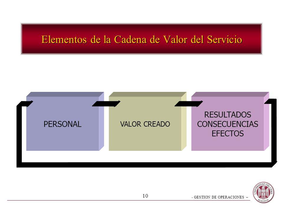 Elementos de la Cadena de Valor del Servicio