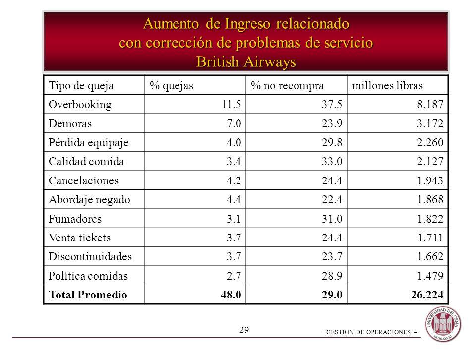 Aumento de Ingreso relacionado con corrección de problemas de servicio British Airways