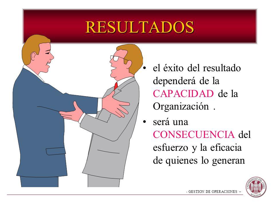 RESULTADOS el éxito del resultado dependerá de la CAPACIDAD de la Organización .