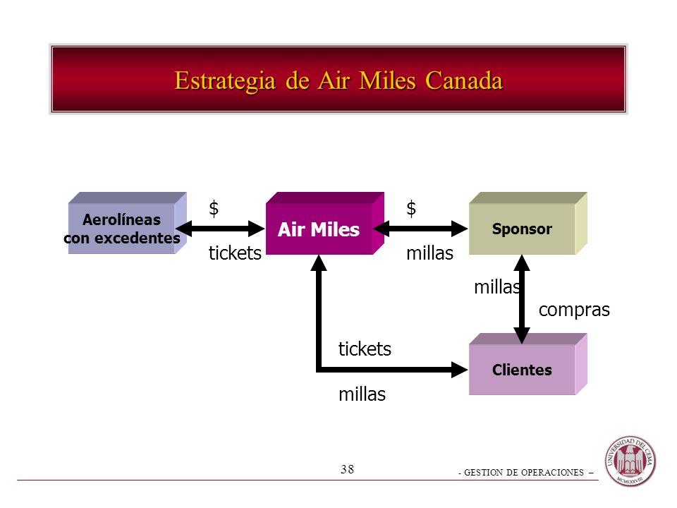 Estrategia de Air Miles Canada