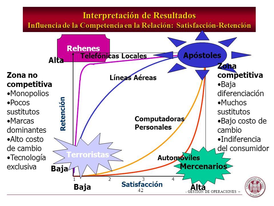 Interpretación de Resultados Influencia de la Competencia en la Relación: Satisfacción-Retención