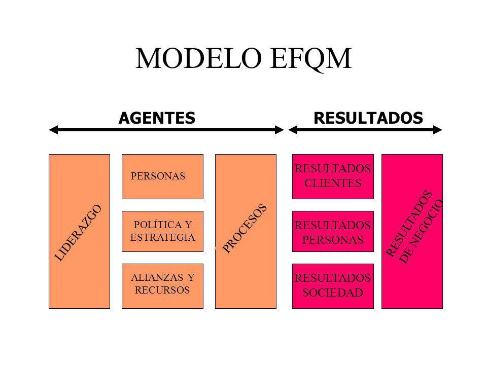 MODELO EFQM AGENTES RESULTADOS RESULTADOS CLIENTES