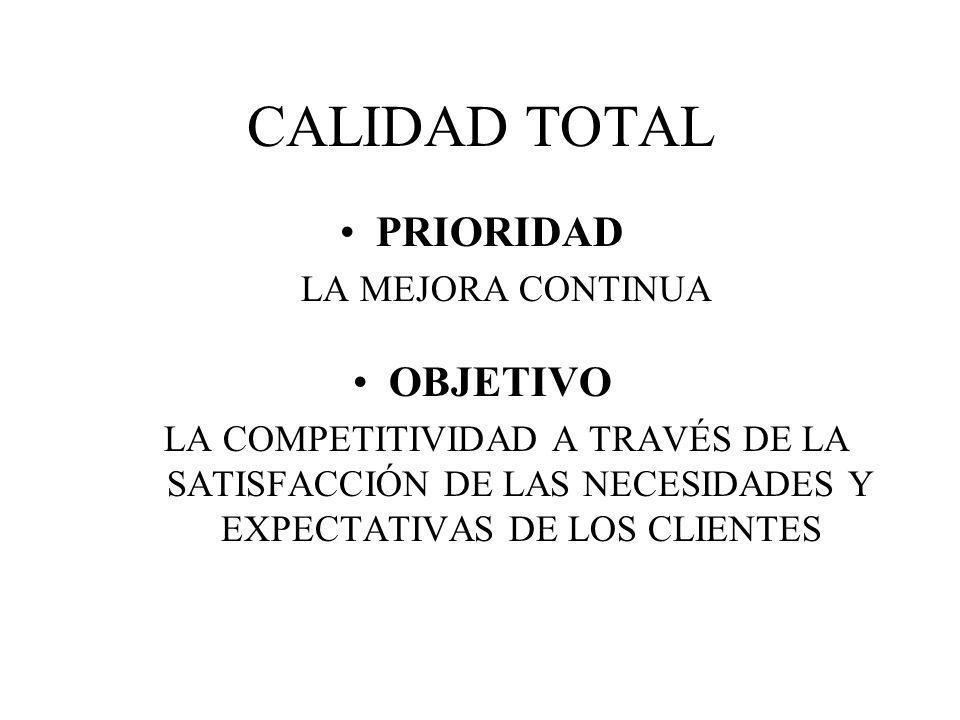 CALIDAD TOTAL PRIORIDAD OBJETIVO LA MEJORA CONTINUA