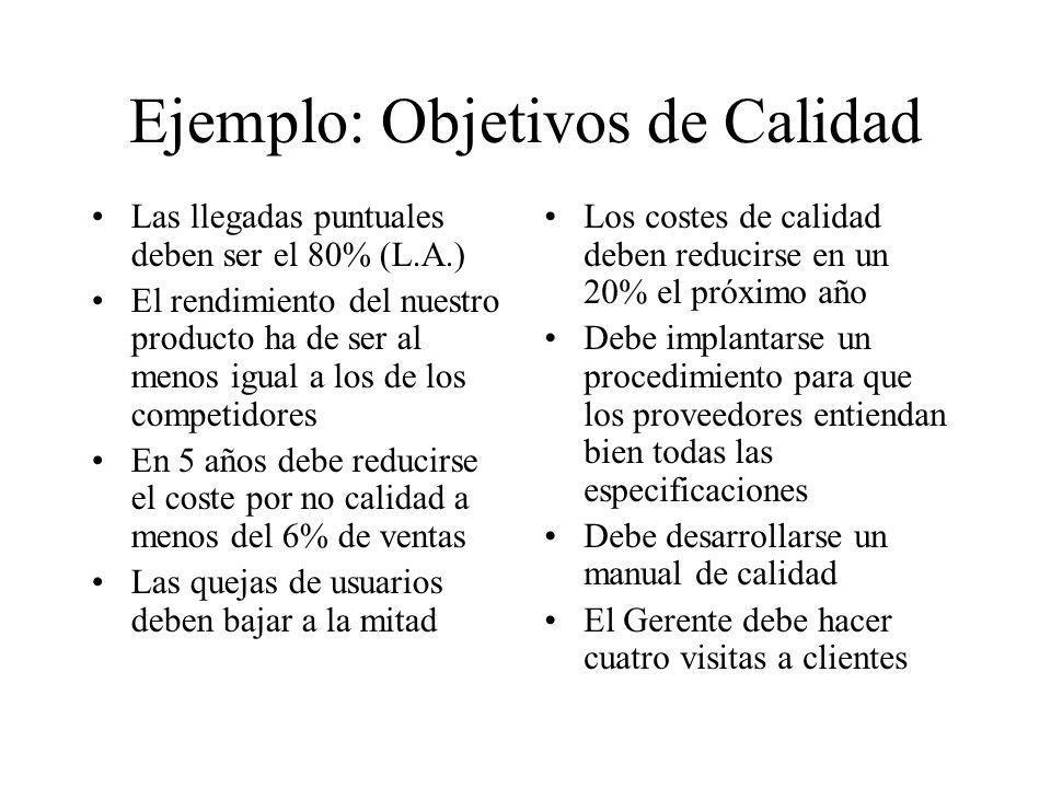 Ejemplo: Objetivos de Calidad