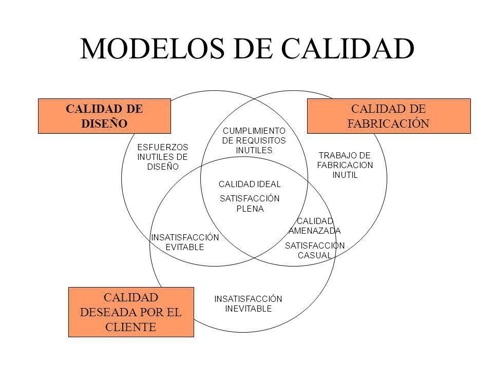 MODELOS DE CALIDAD CALIDAD DE DISEÑO CALIDAD DE FABRICACIÓN