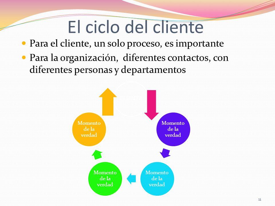 El ciclo del cliente Para el cliente, un solo proceso, es importante