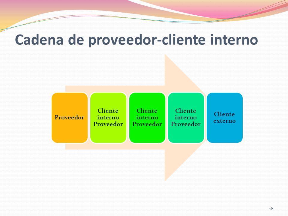 Cadena de proveedor-cliente interno