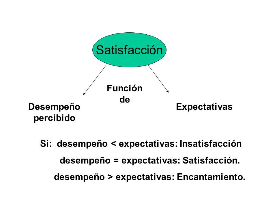 Satisfacción Función de Desempeño percibido Expectativas