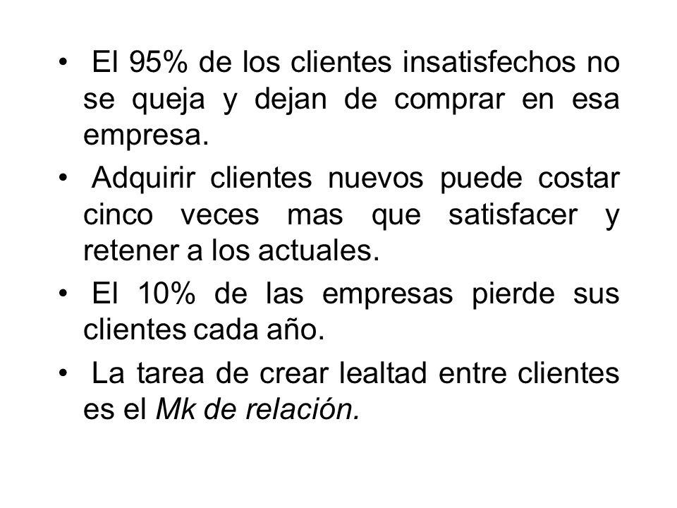El 95% de los clientes insatisfechos no se queja y dejan de comprar en esa empresa.