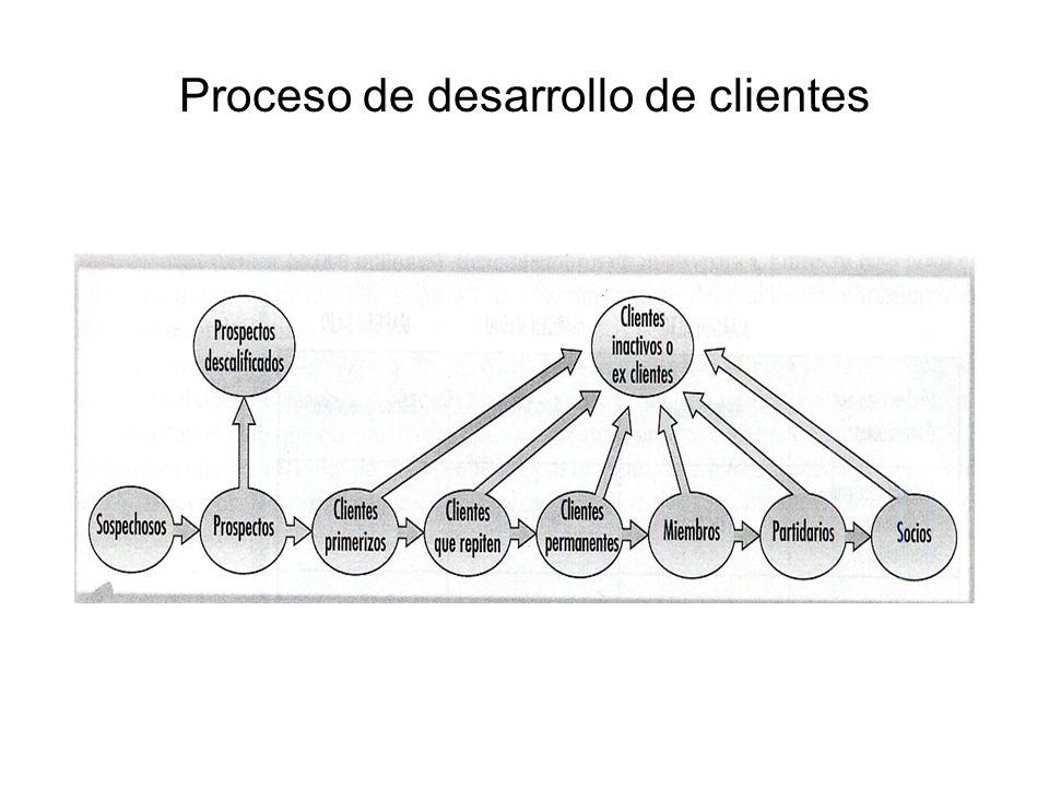 Proceso de desarrollo de clientes