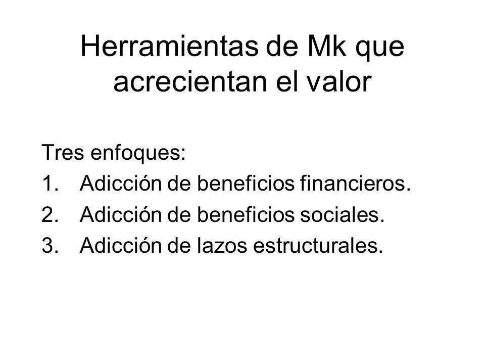 Herramientas de Mk que acrecientan el valor