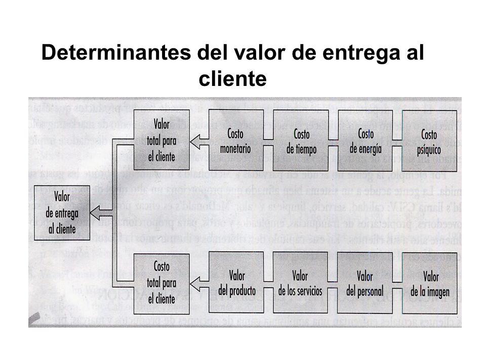 Determinantes del valor de entrega al cliente