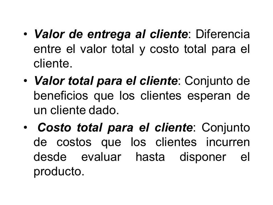 Valor de entrega al cliente: Diferencia entre el valor total y costo total para el cliente.
