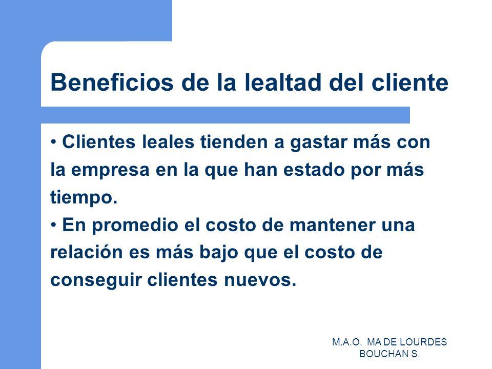 Beneficios de la lealtad del cliente