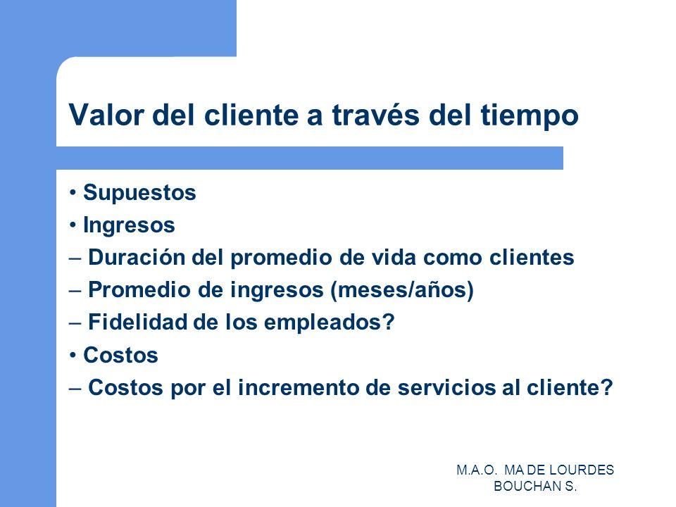 Valor del cliente a través del tiempo