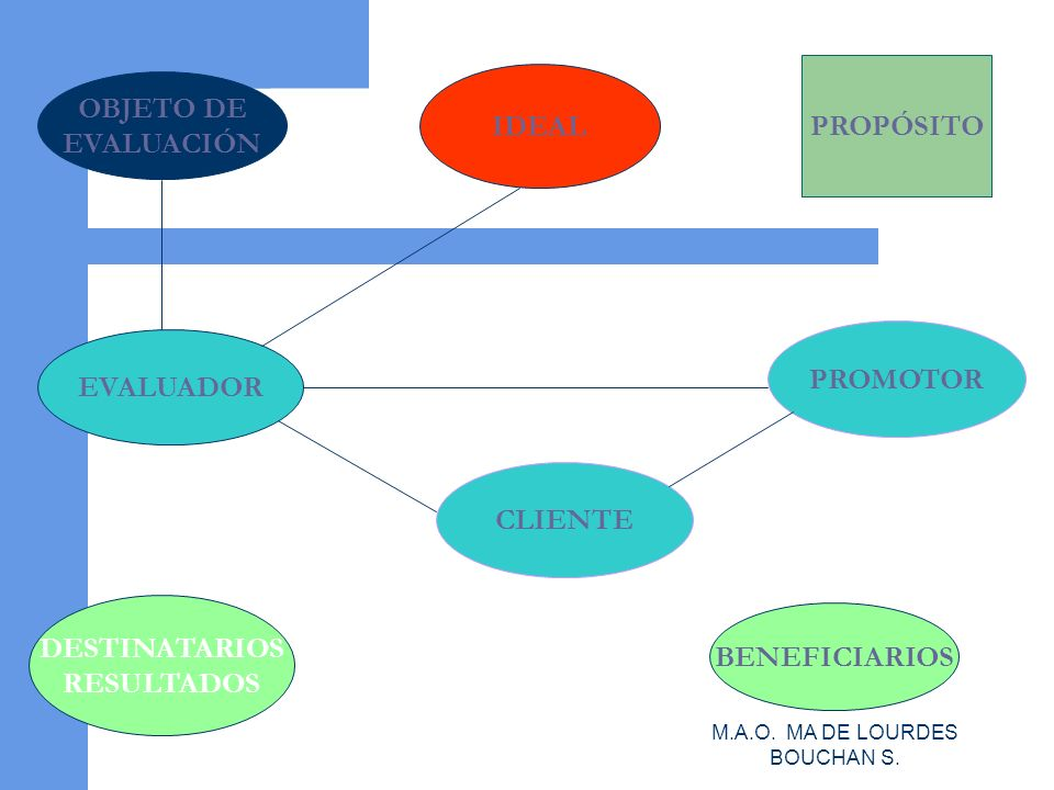 M.A.O. MA DE LOURDES BOUCHAN S.