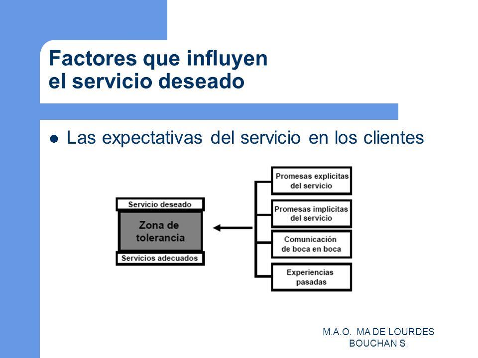 Factores que influyen el servicio deseado