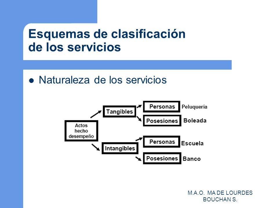 Esquemas de clasificación de los servicios