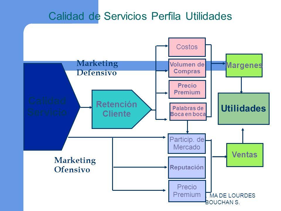 Calidad de Servicios Perfila Utilidades
