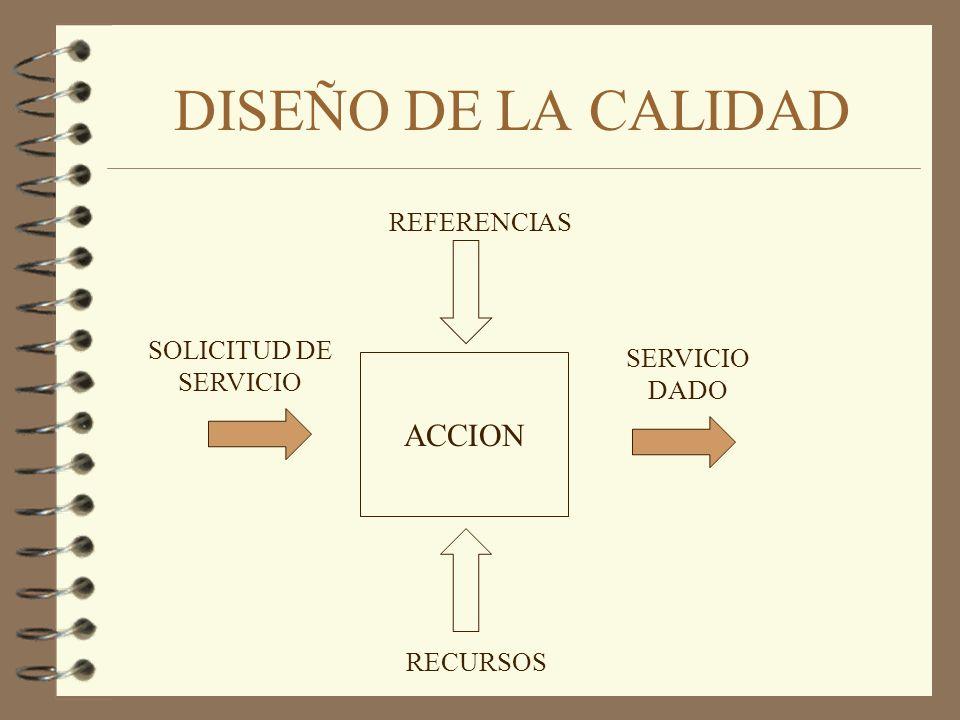 DISEÑO DE LA CALIDAD ACCION REFERENCIAS SOLICITUD DE SERVICIO
