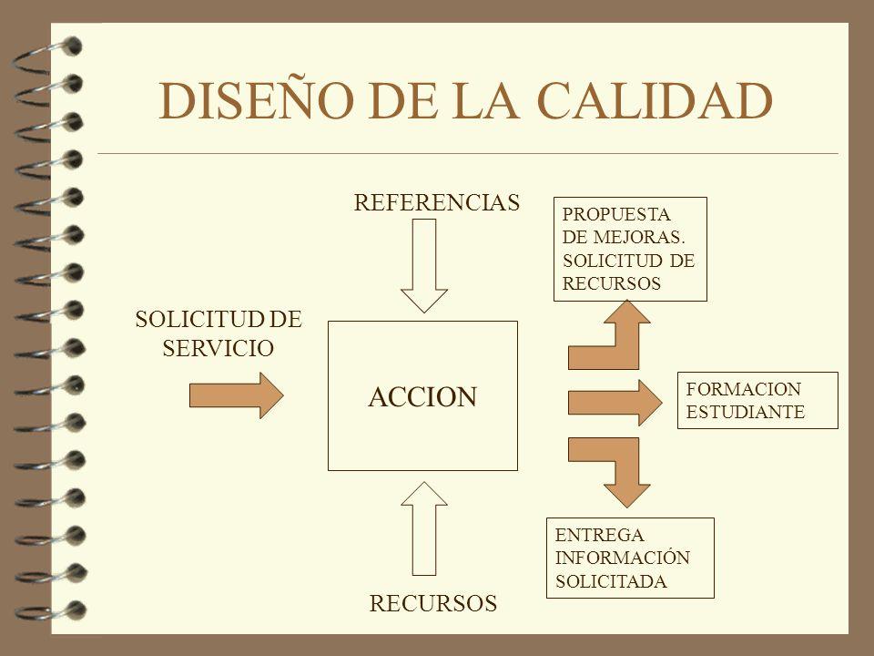 DISEÑO DE LA CALIDAD ACCION REFERENCIAS SOLICITUD DE SERVICIO RECURSOS