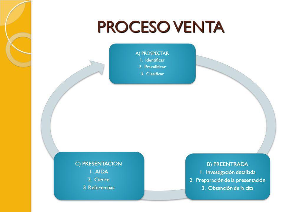 PROCESO VENTA A) PROSPECTAR 1. Identificar 2. Precalificar