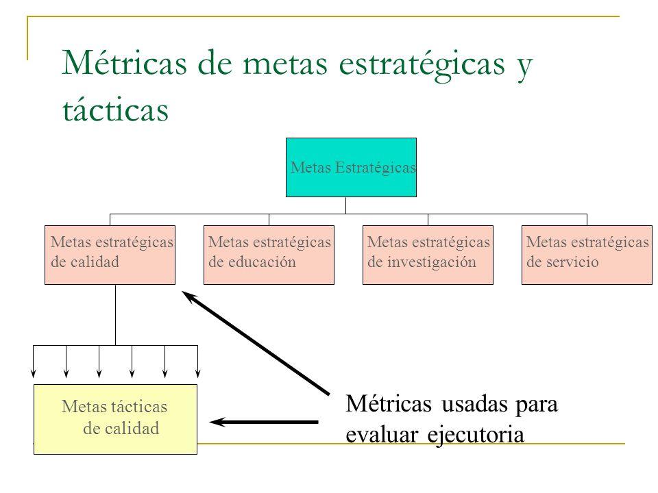 Métricas de metas estratégicas y tácticas
