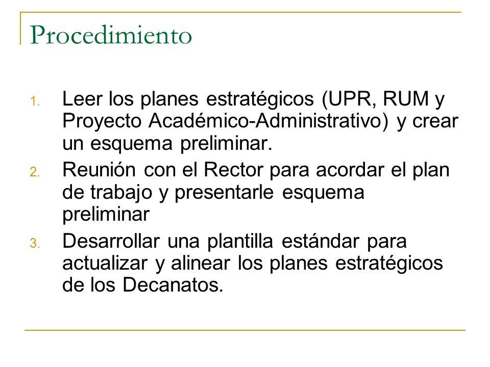 Procedimiento Leer los planes estratégicos (UPR, RUM y Proyecto Académico-Administrativo) y crear un esquema preliminar.