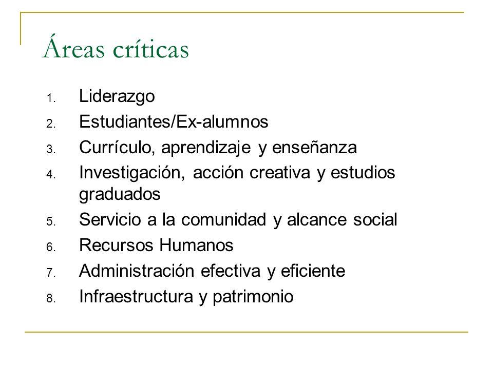 Áreas críticas Liderazgo Estudiantes/Ex-alumnos