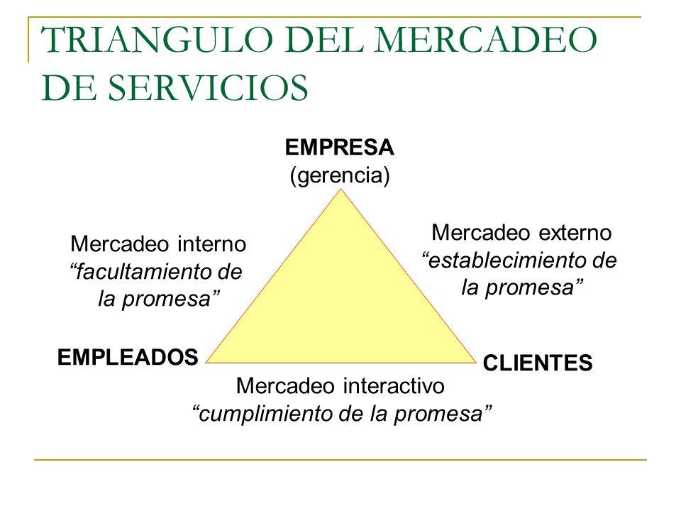 TRIANGULO DEL MERCADEO DE SERVICIOS