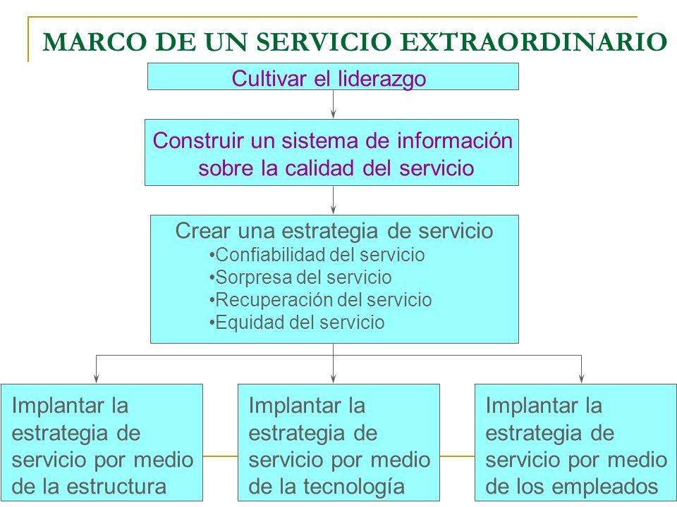 MARCO DE UN SERVICIO EXTRAORDINARIO