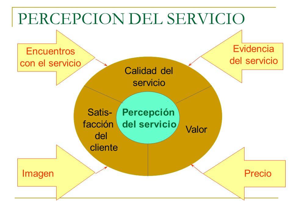 PERCEPCION DEL SERVICIO