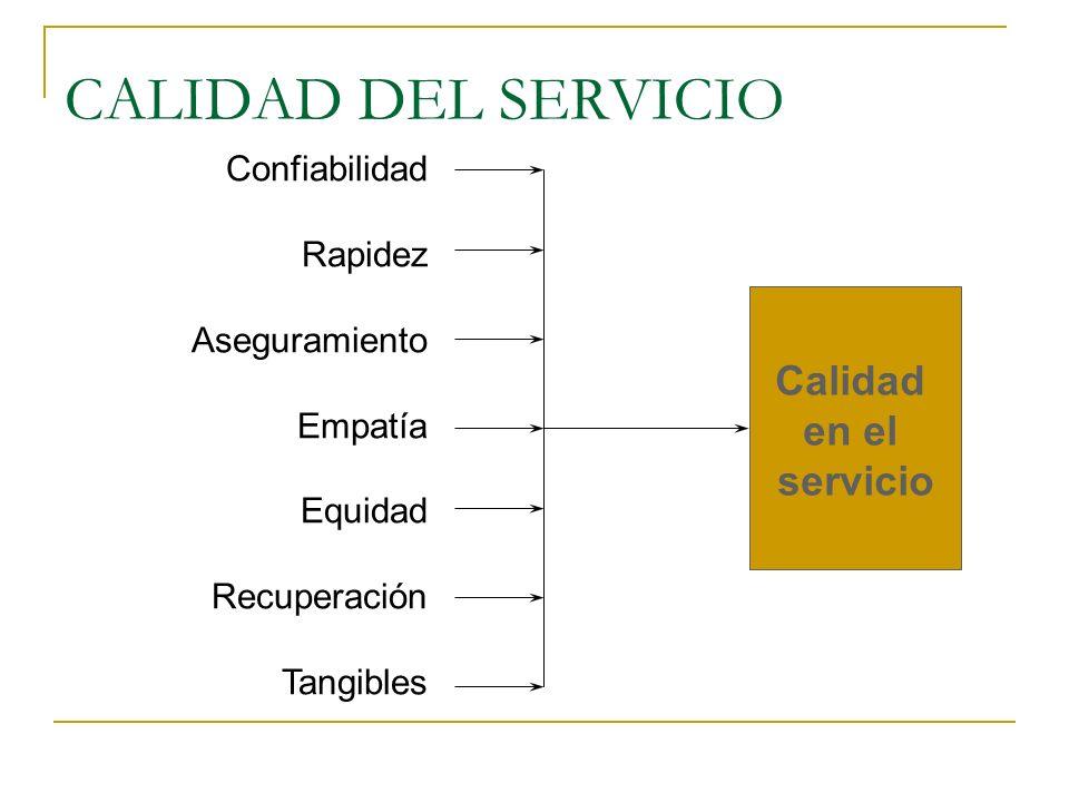 CALIDAD DEL SERVICIO Calidad en el servicio Confiabilidad Rapidez