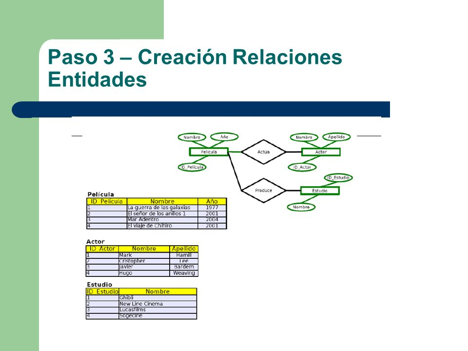 Paso 3 – Creación Relaciones Entidades