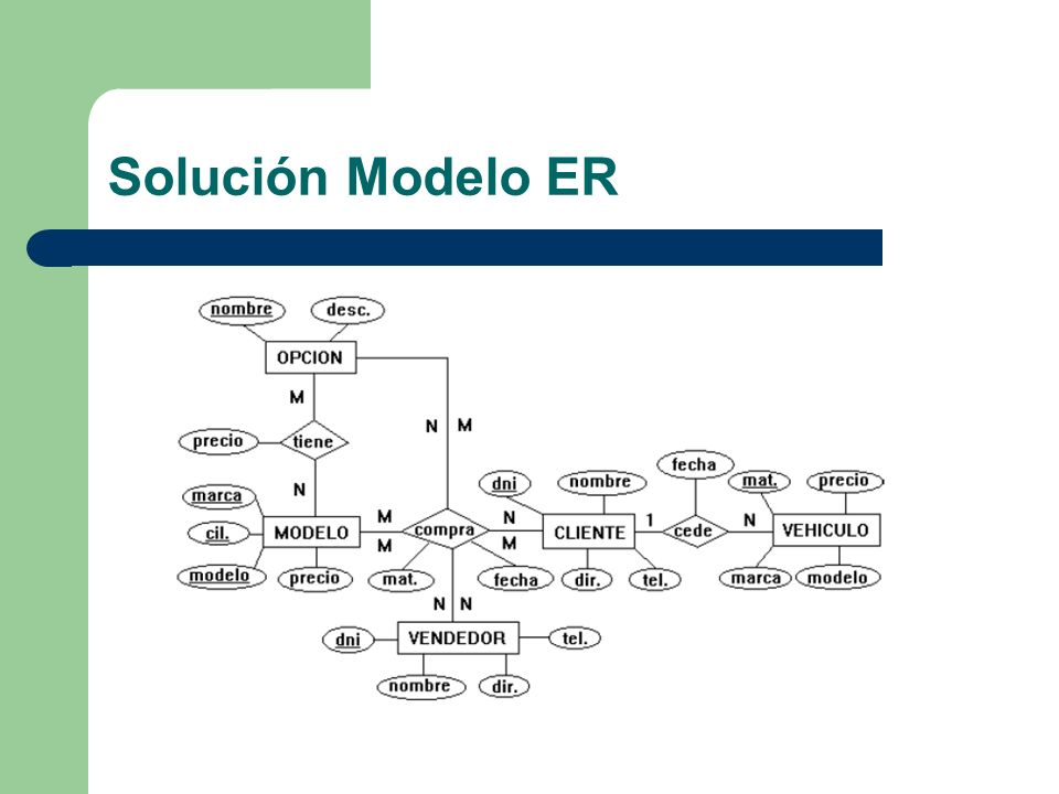 Solución Modelo ER