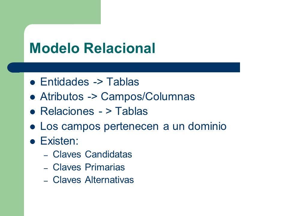 Modelo Relacional Entidades -> Tablas