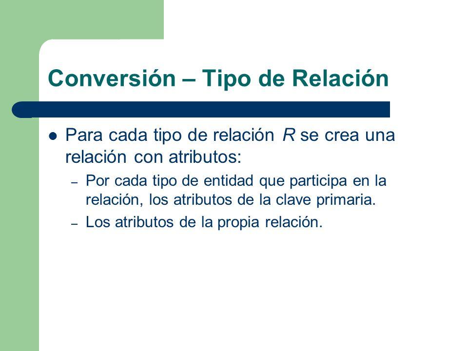 Conversión – Tipo de Relación