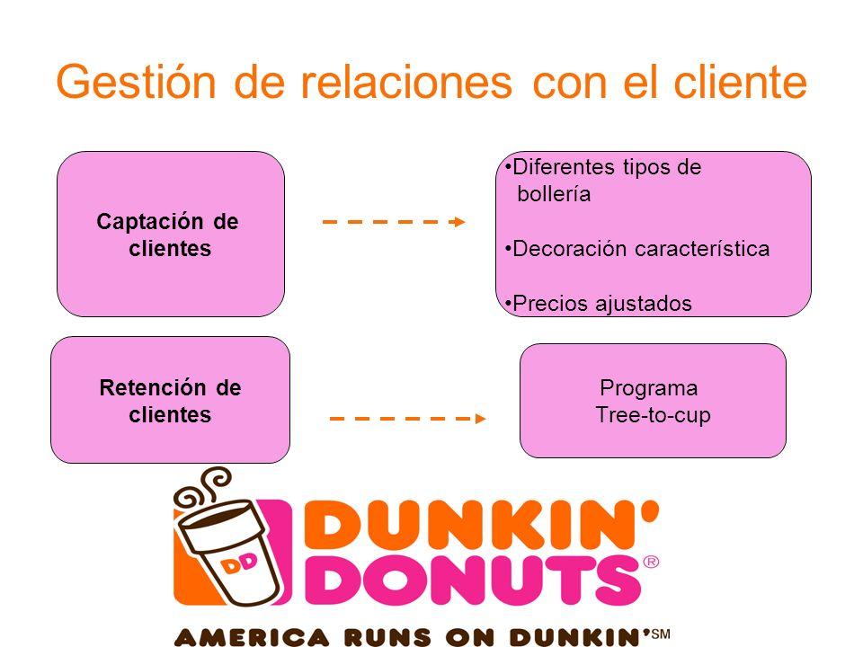 Gestión de relaciones con el cliente